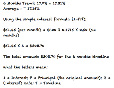Personal finance essay